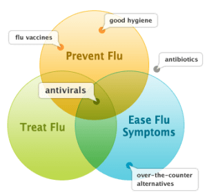 flu treatment options