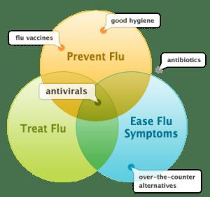 flu treatment options