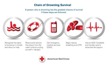 Drowning-Survival-Infographic