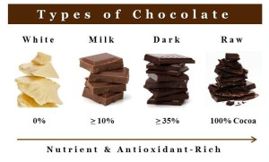 dark chocolate_types1-e1423973494873