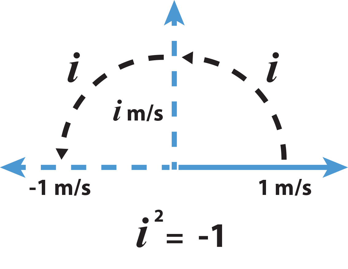 Complex Numbers The Fundamental Theorem Of Algebra