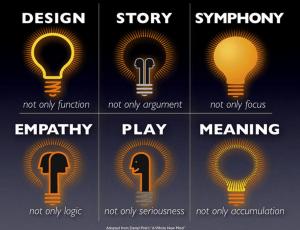 Dan Pink's 6 Senses Diagram