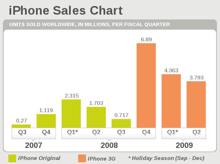 IPhone sales per quarter