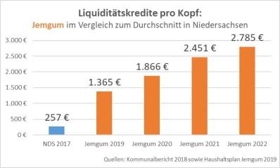Liquiditätskredite pro Kopf