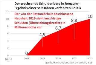 Roter Schuldenberg1