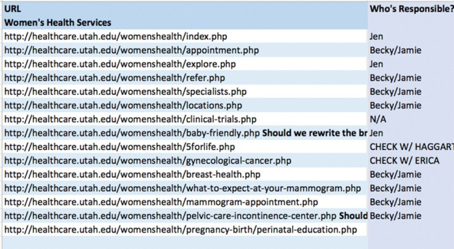 Assignments for content updates on the women's health site