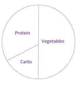 Easy Meal Planning Post Exercise