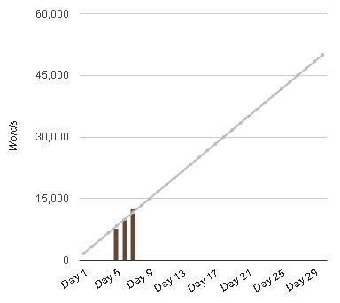 Jen's NaNoWriMo Word Count Graph