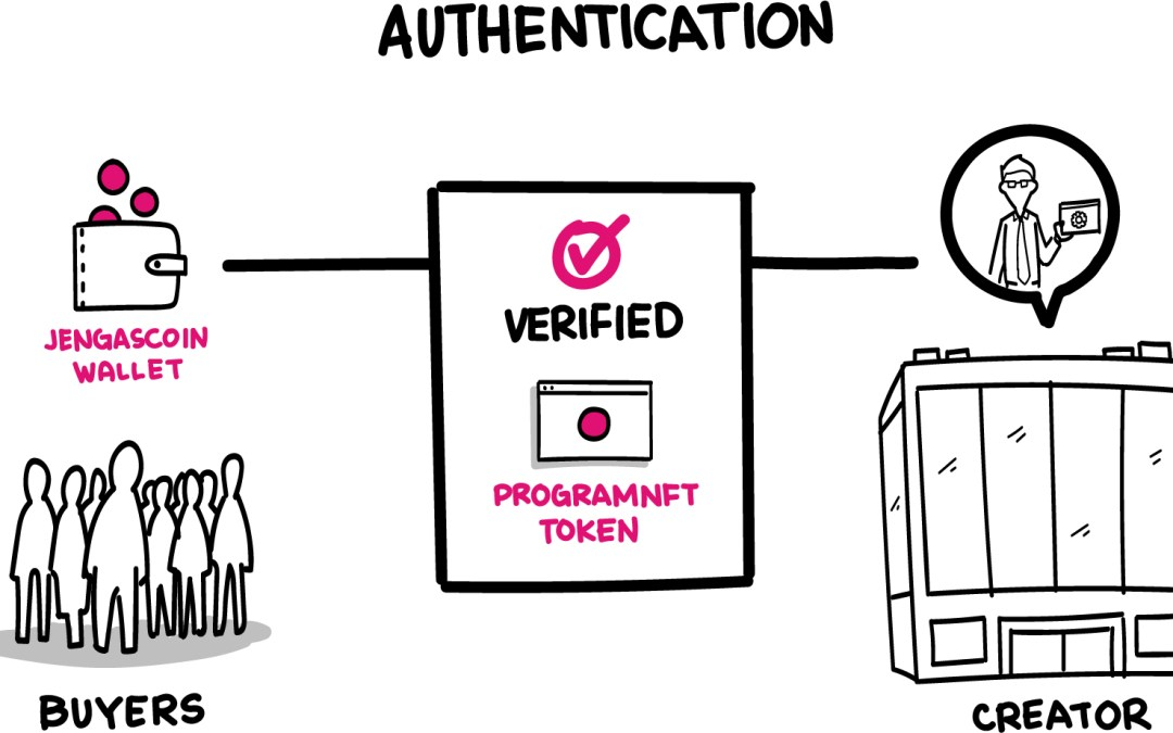 What is a Jengascoin NFT Token and How does License Authentication Work?