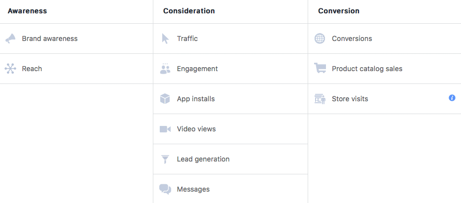 Facebook Ads objectives screen. Facebook offers several options to build your advertising campaign around.