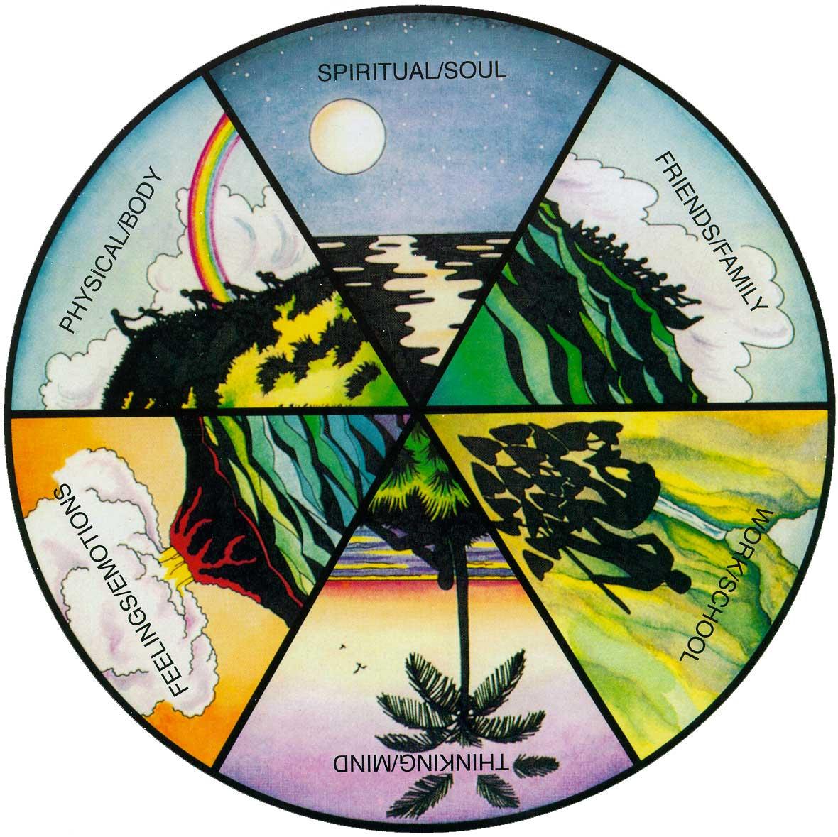 Lokahi Wheel