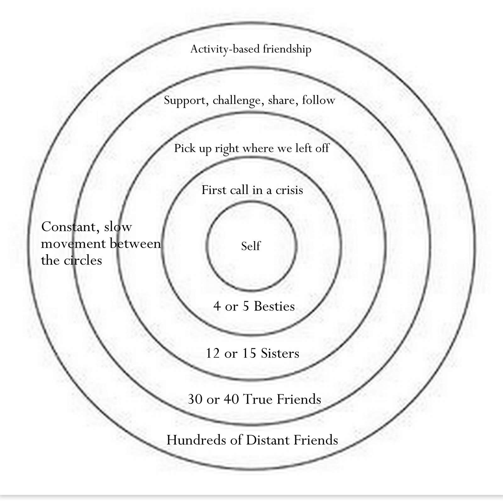 Healthy Relationship Diagram