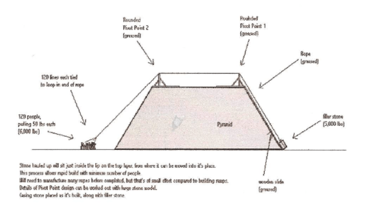 side plan view of pyramid building with my proto-pullies.