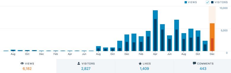 Jenniely Blog Stats