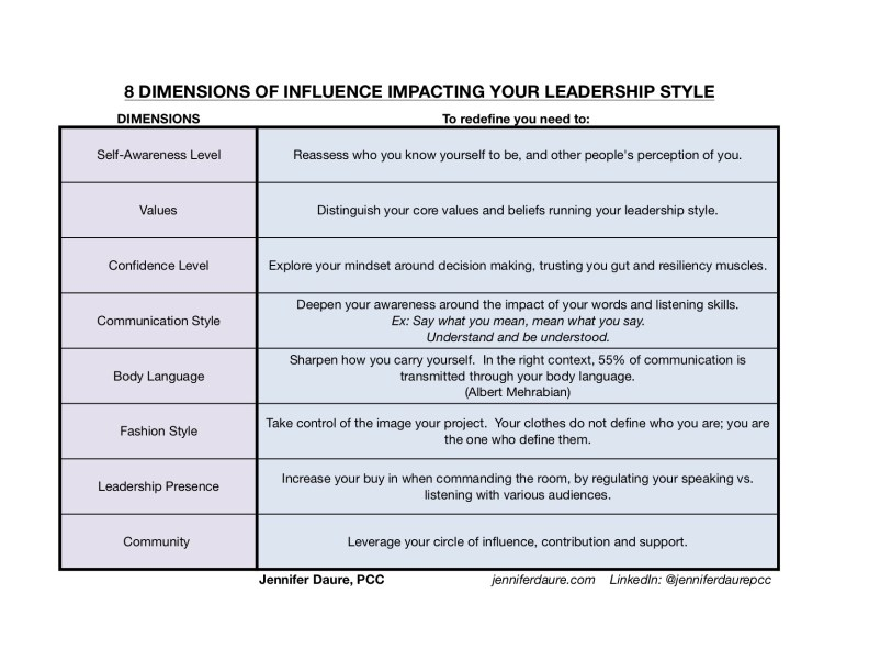 8 dimensions of influence in leadership pretty