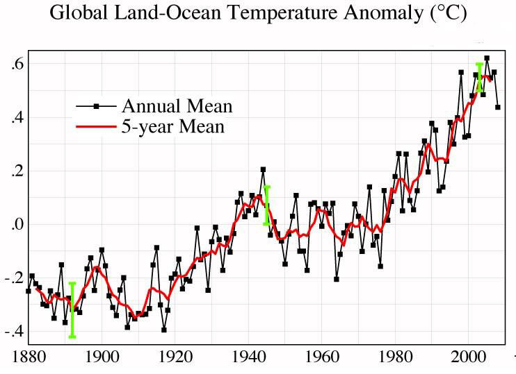 https://i1.wp.com/jennifermarohasy.com/blog/wp-content/uploads/2009/06/hammer-graph-4-us-temps.jpg