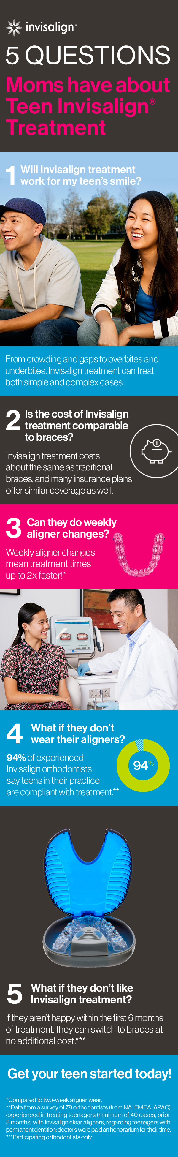 5 Questions About Invisalign Treatment - Answered!