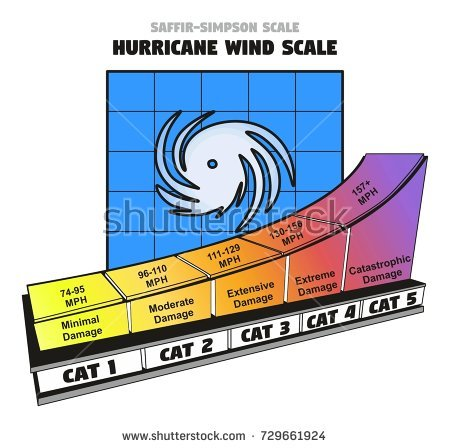 stock-photo-saffir-simpson-hurricane-wind-scale-showing-categories-damage-force-and-wind-speed-in-miles-per-729661924