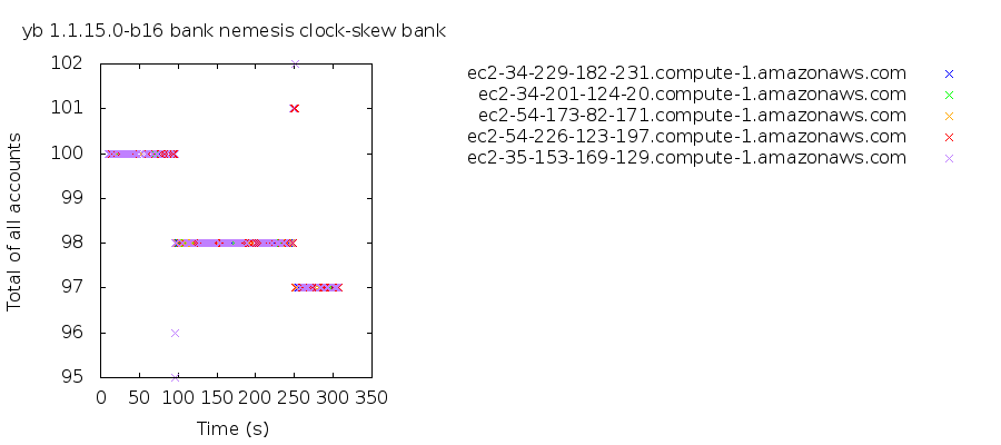 With clock skew, the total of all accounts can fluctuate, settling for a time on new totals.