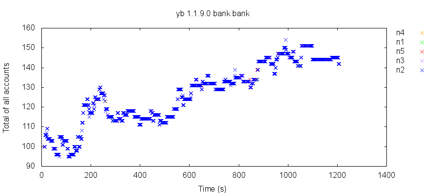Plot of the total of all accounts over time. In a snapshot-isolated system, every total should be exactly 100.