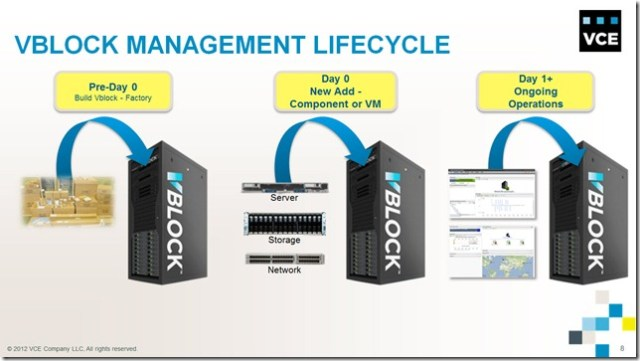 Management Lifecycle01