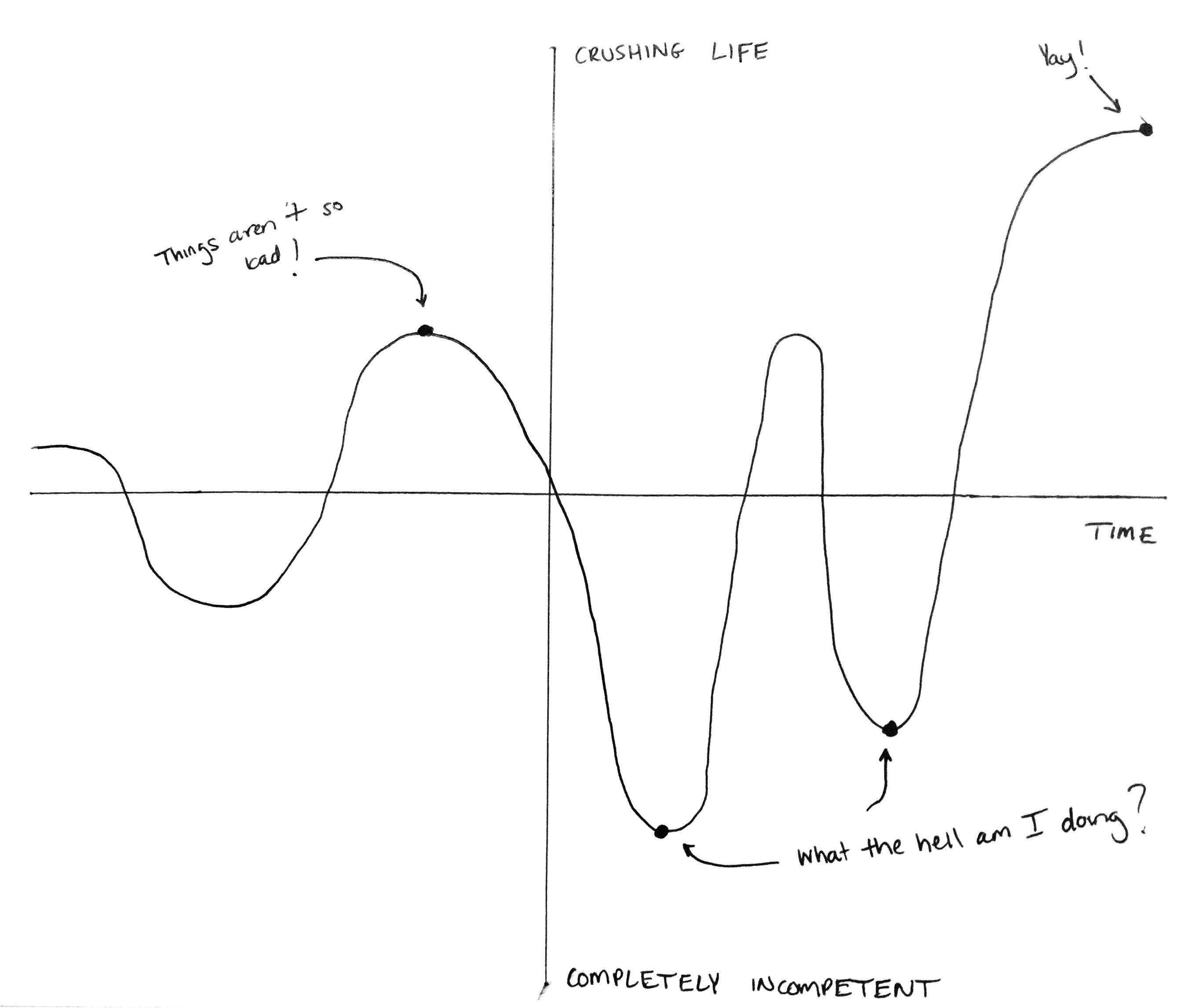 A graph depicting the highs and lows of leadership