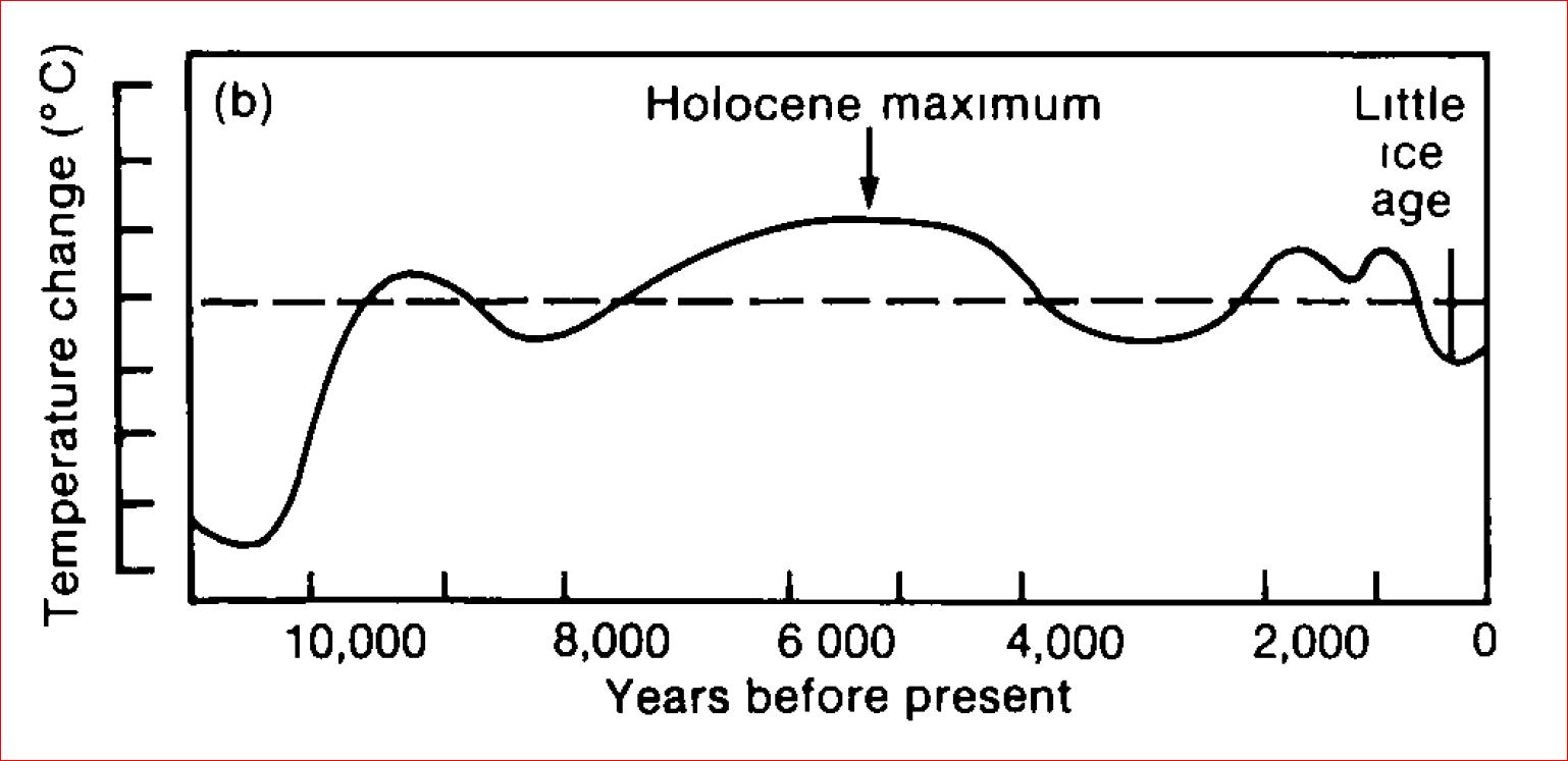 IPCC AR1 Temperatures since 10000 BC