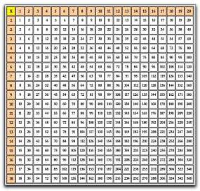 Apprendre la table de 11 - Apprendre table multiplication facilement ...