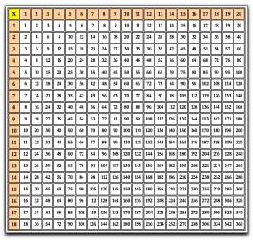 Apprendre la table de 11 for La table du multiplication