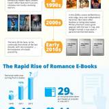 #Publishing: Romance Books by the Numbers