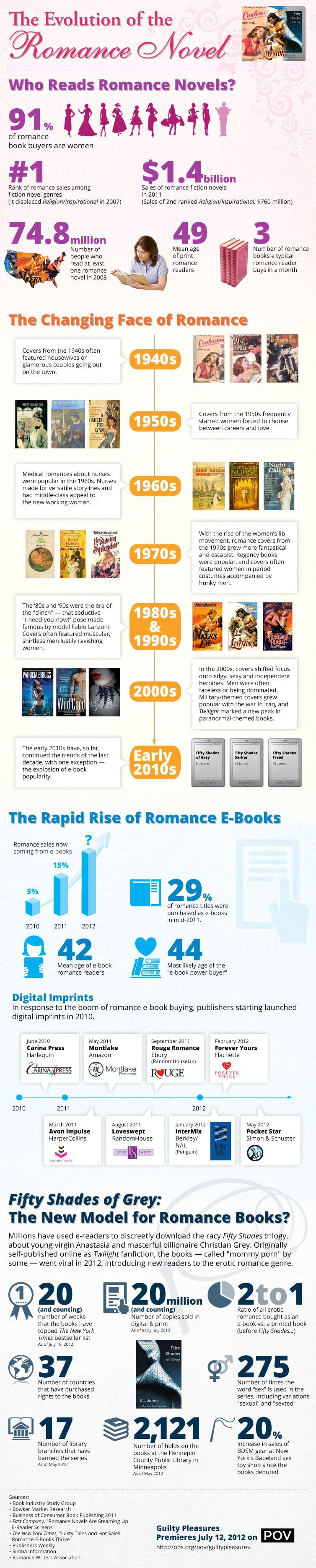 Infographic about romance novels