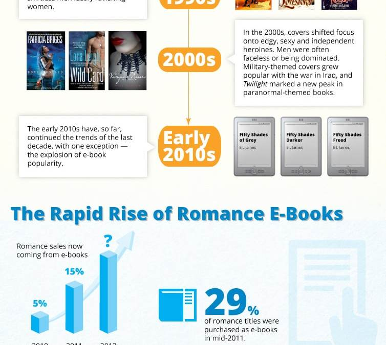 books dating publications E-books have been gaining pace in the book industry in the us about 73 percent of publishers and authors had published their books digitally in the us in 2015, .