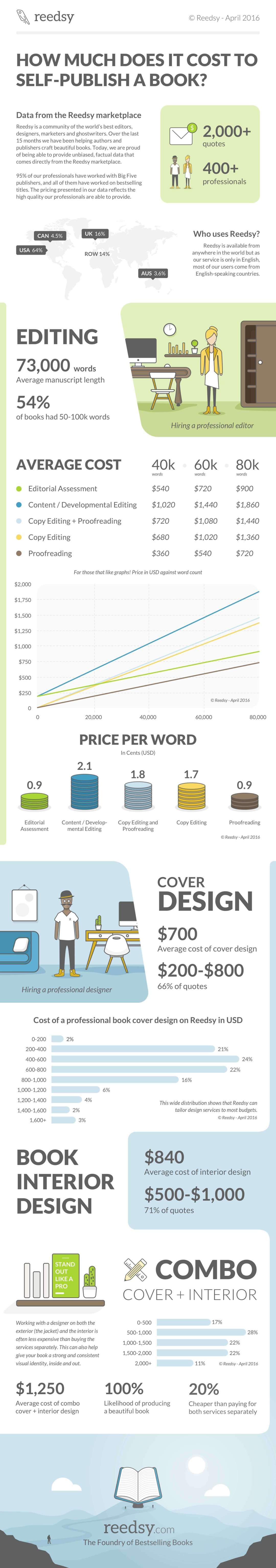 Cost of Editing Infographic