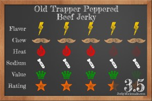 Old-Trapper-Peppered-Beef-Jerky_Rating