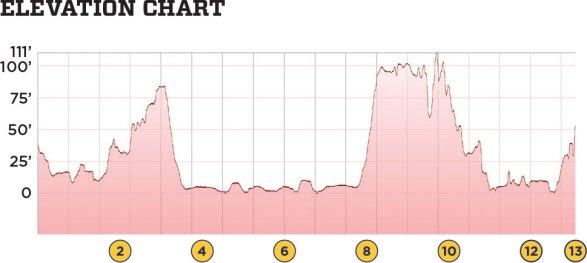 Elevation chart of Staten Island Half Marathon