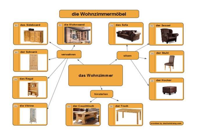 nama benda di rumah dalam bahasa Jerman