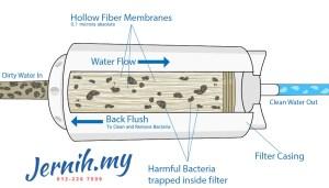 Sistem Penapis Air