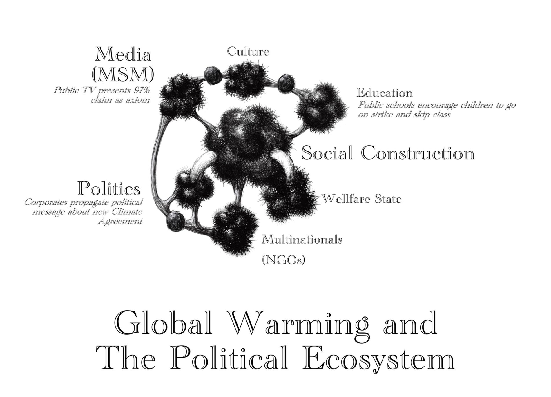 Global Warming and The Political Ecosystem p scaled