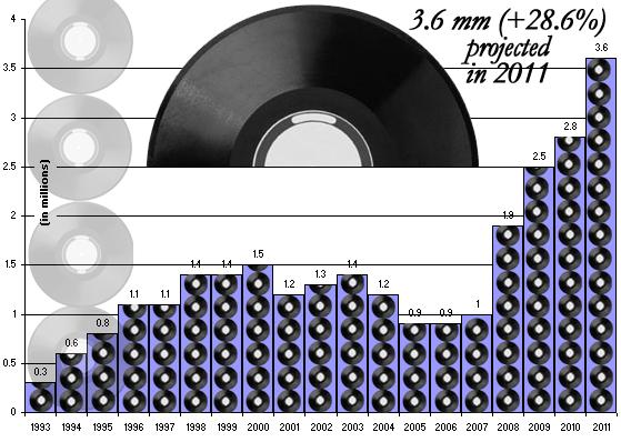 Vinylverkoop blijft groeien
