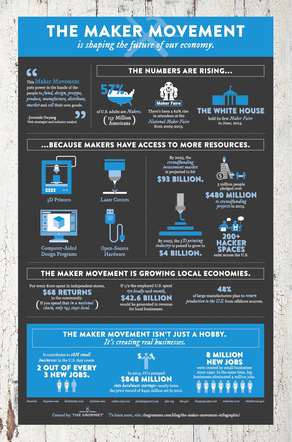 The Maker Movement: Our Future Economy (An Infographic)