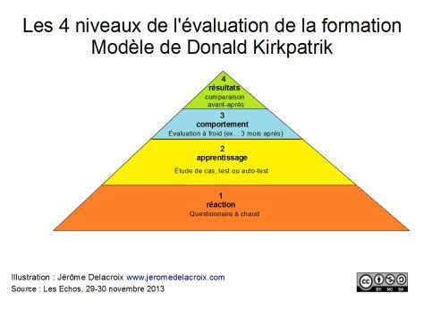 Évaluation d'une formation : modèle de Kirkpatrick