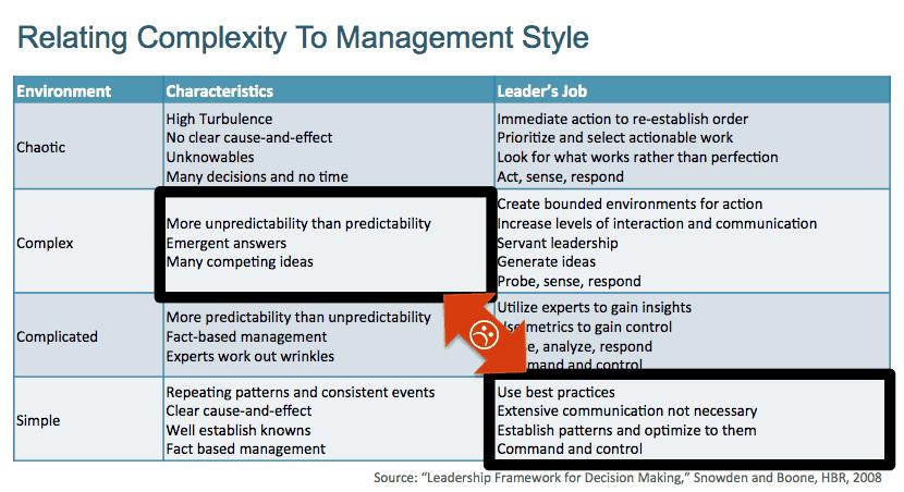 Management en el dominio simple
