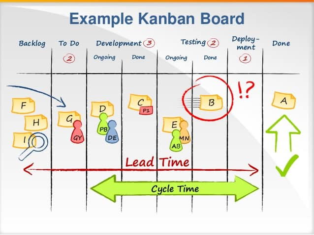 Kanban board with WIP Limits