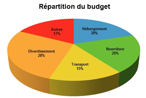 Répartition budget TDM global