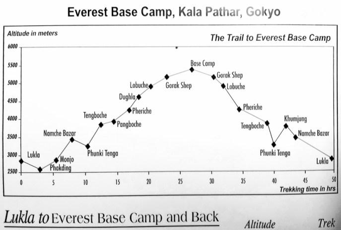 ascenso de lukla al campamento base, alturas