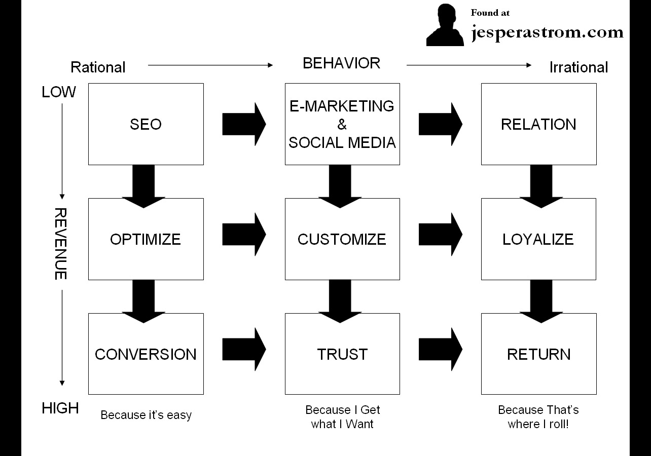 Online Marketing Matrix Jesper Astrom Ideas Worth
