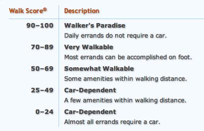 orange county walkable neighborhoods