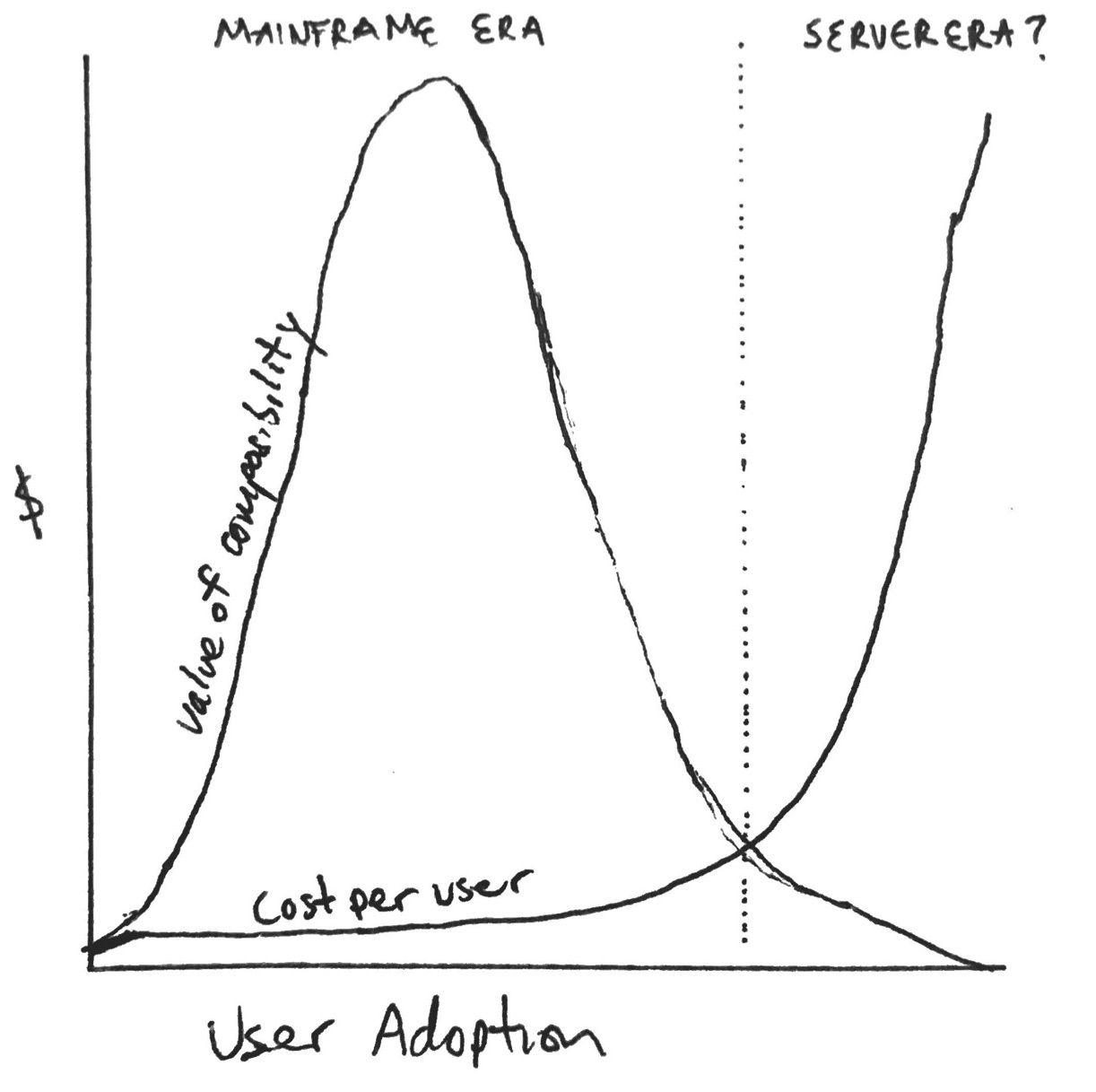 4 Eras of Blockchain Computing: Degrees of Composability