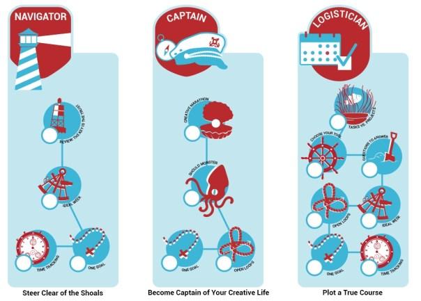 Creative Focus Workshop 3 core competencies skills tree: Navigator, captain, and logistician