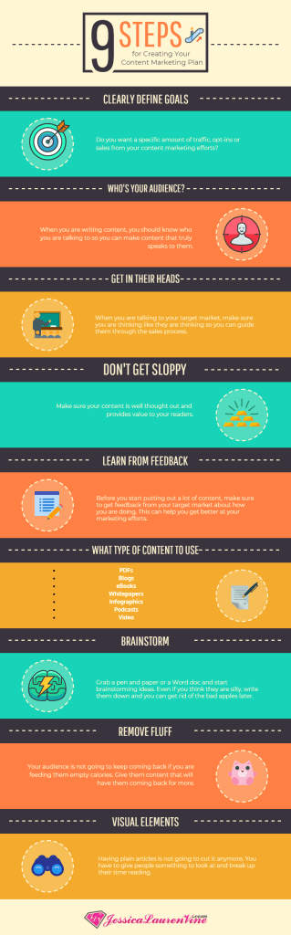 infographic explaining the 9 steps that will help you with your content marketing plan